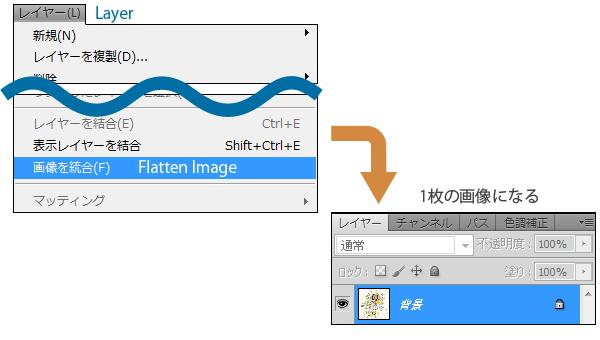 画像の統合